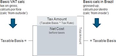 brazil tax calculations